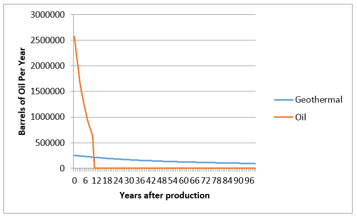 barrels-and-years-after-production