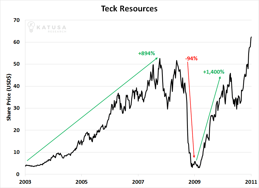 060717 Teck Resources