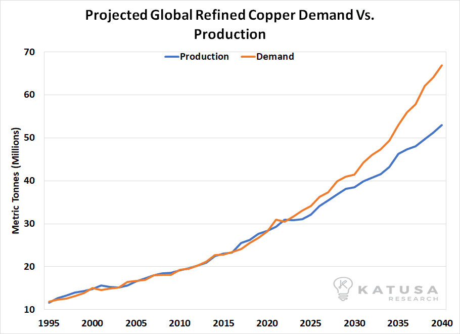 170817 projected global refined copper emand vs production