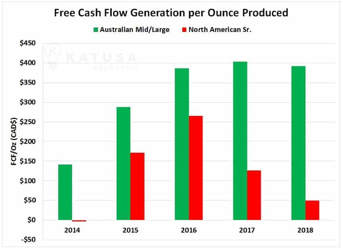 Free Cash Flow Generation per Ounce Produced