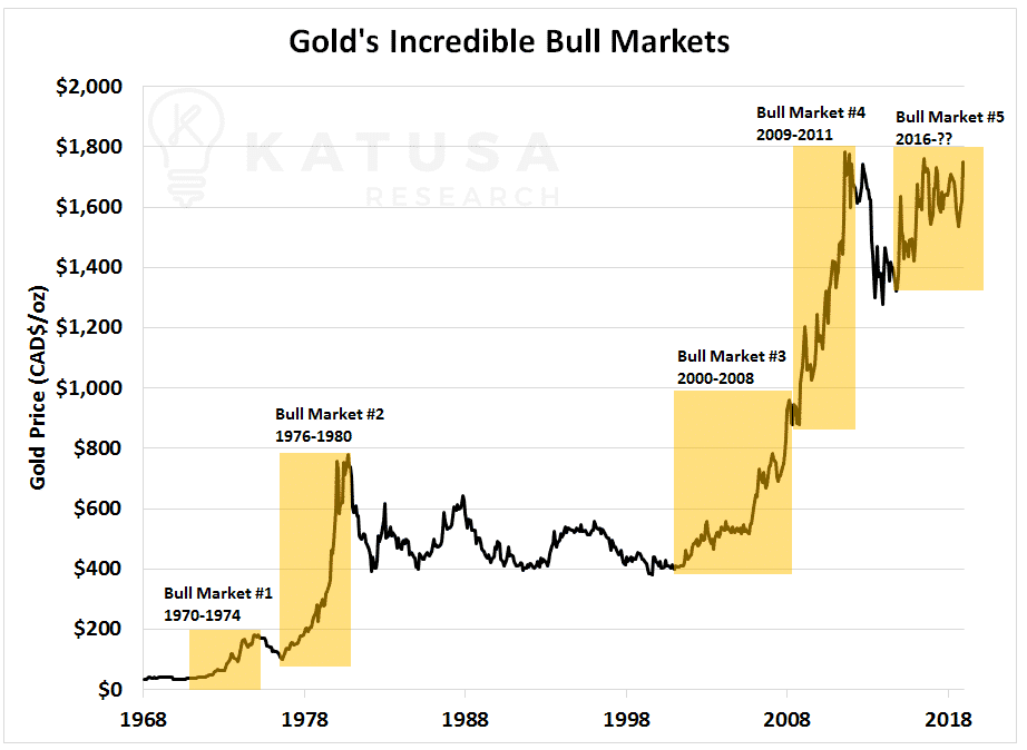 Gold's Incredible Bull Markets Chart