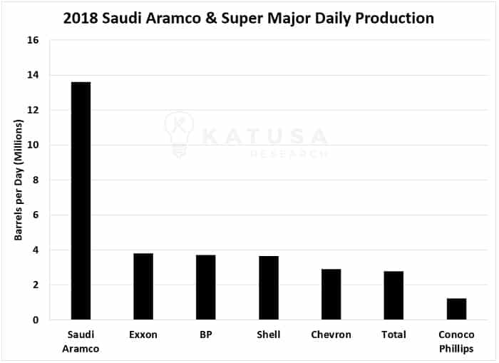 2018 Saudi Aramco and Super Major Daily Production