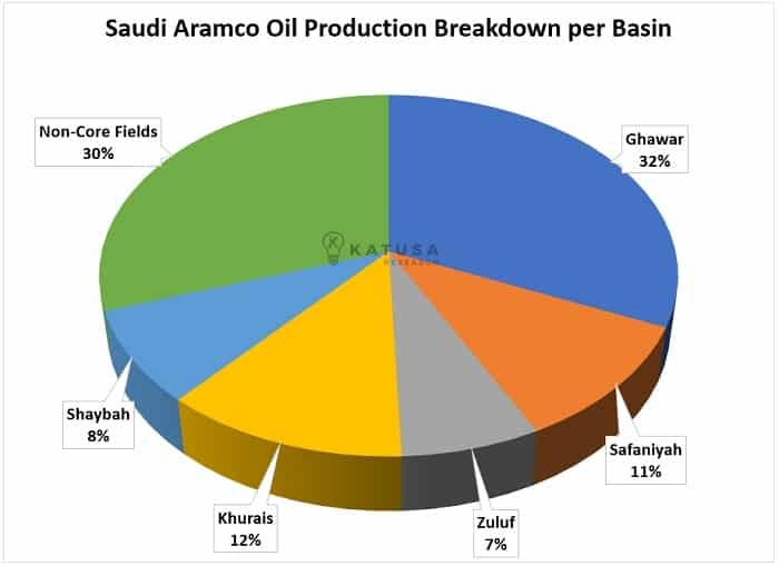 Saudi Aramco Oil Production Breakdown per Basin