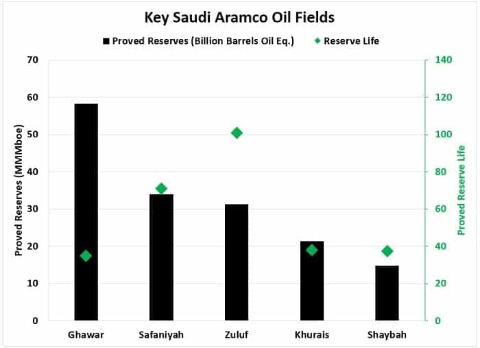 Key Saudi Aramco Oil Fields