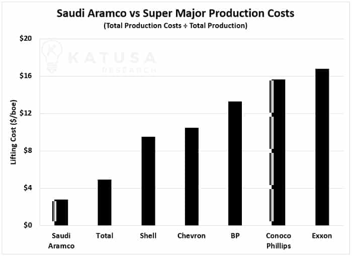 SAudi Aramco vs Super Major Production Cost