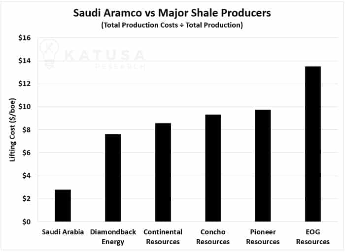 Saudi Aramco vs Major Shale Producers