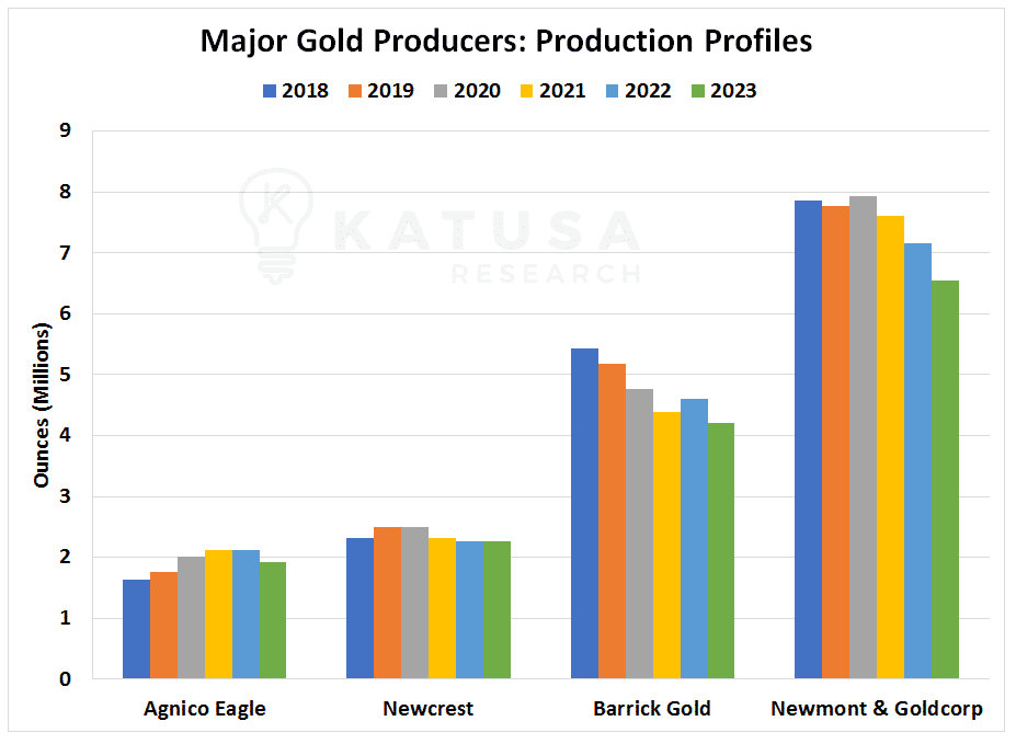 Major Gold Producers: Production Profiles