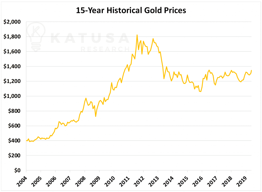 15-year historical gold prices