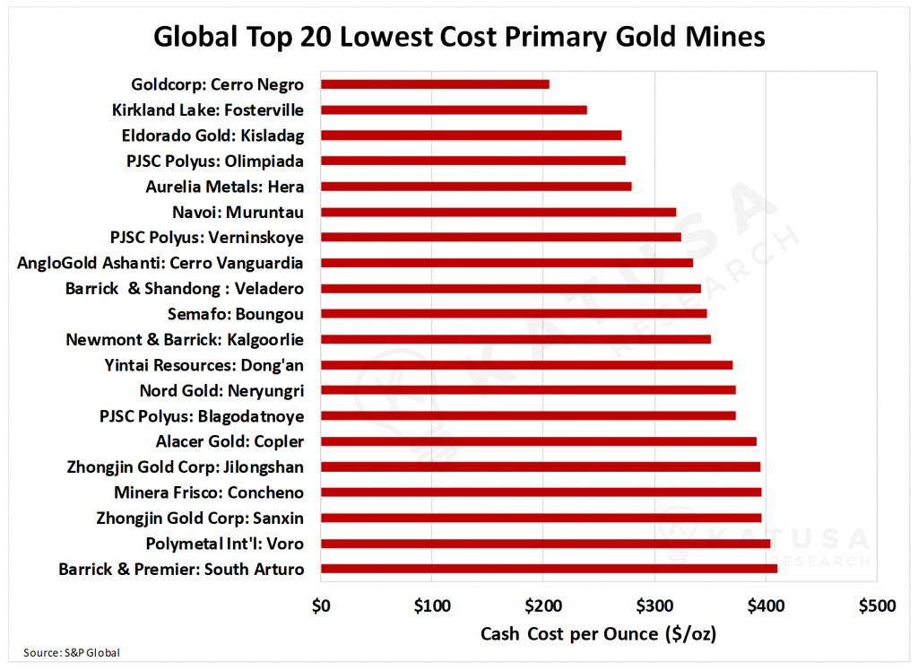 Global Top 20 Lowest Cost Primary Gold Mines-min