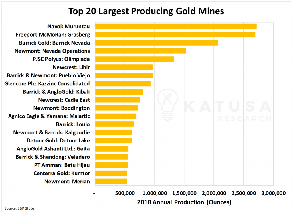 Top 20 Largest Gold Producing Mines-min