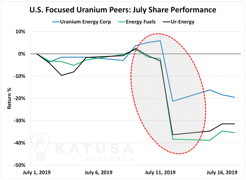 US Focused Uranium Peers July Share Performance-min