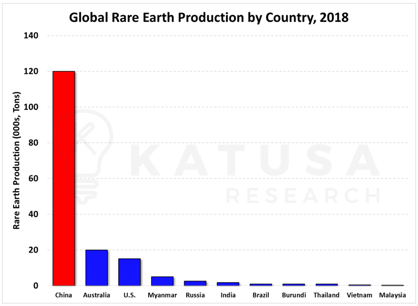 Global Rare Earth Production by Country 2018