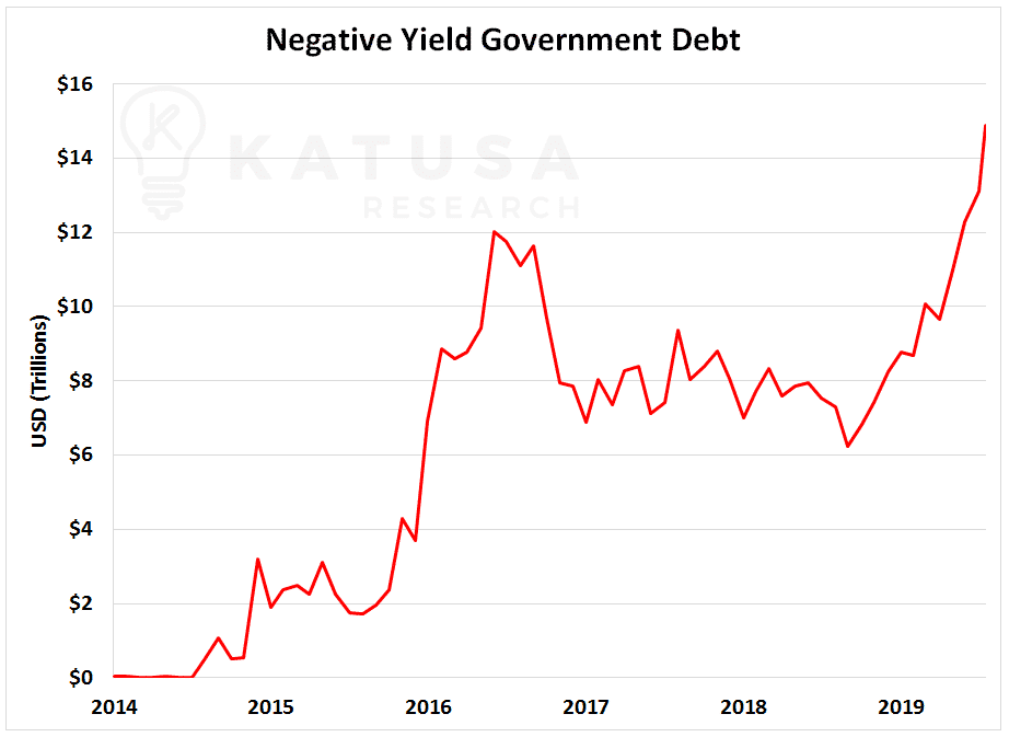 Negative Yield Government Debt