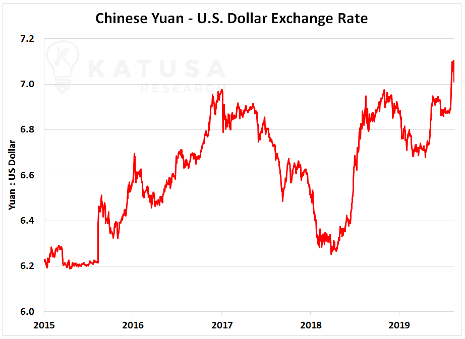 Chinese Yuan - U.S Dollar Exchange Rate