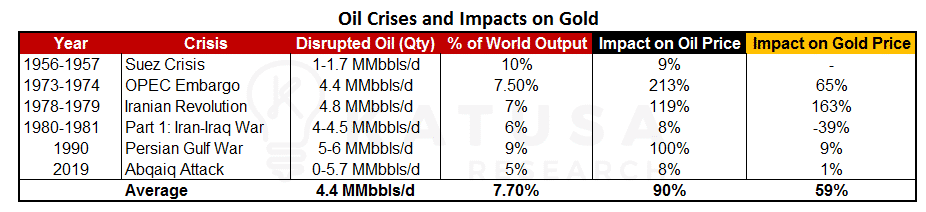 Oil Crises and Impacts on Gold