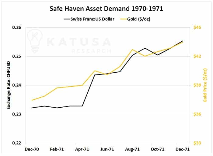 Safe Haven Asset Demand 1970-1971