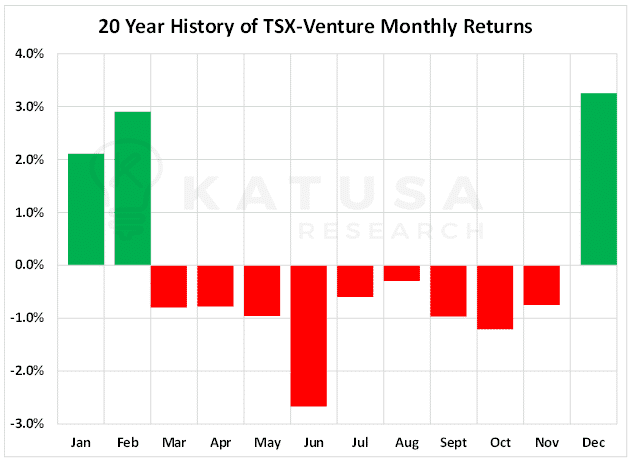 20 Year History of TSX-Venture Monthly Returns