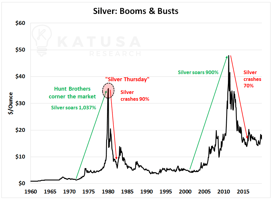 Silver: Boom & Busts