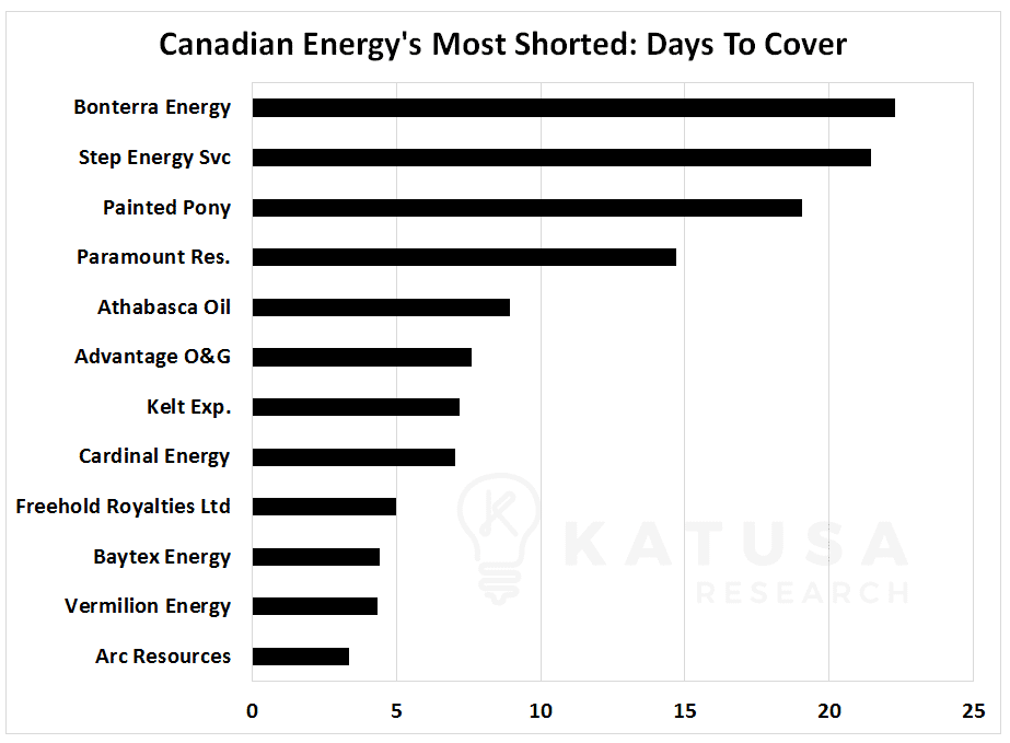 Graph of Canadian energy's most shorted stocks: days to cover ratio