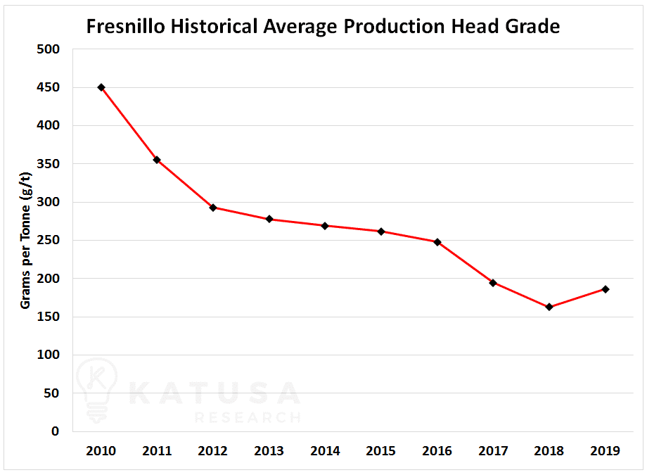 Fresnillo Historical Average Production Head Grade