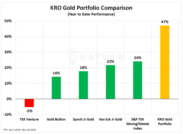 KRO Gold Portfolio Comparison-min