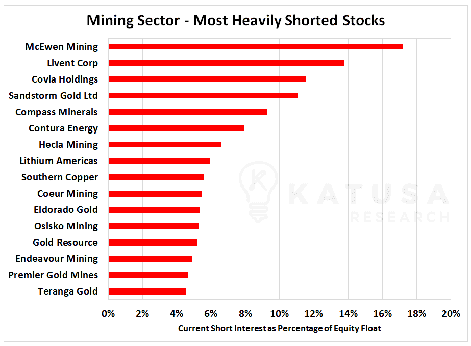 Graph of Mining Sector - North America's Most Heavily Shorted Stocks, Current short interest as percentage of equity float