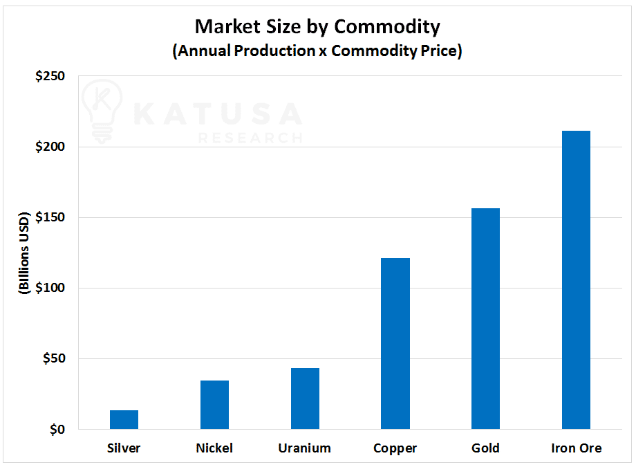 Market Size by Commodity (Annual Production x Commodity Price)