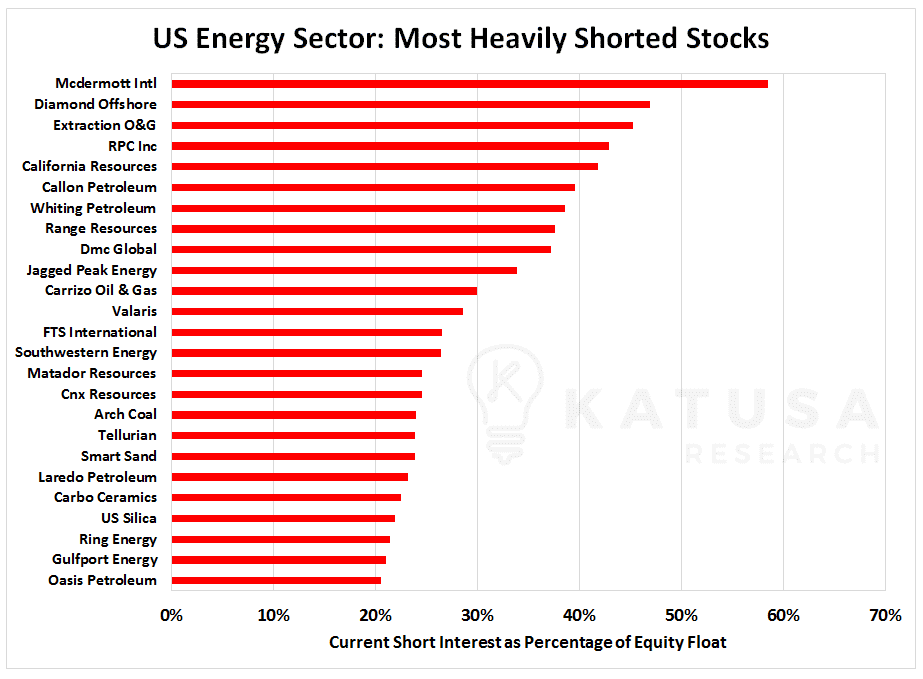 Graph of US Energy Sector: Most Heavily Shorted Stocks, current short interest as percentage of equity float