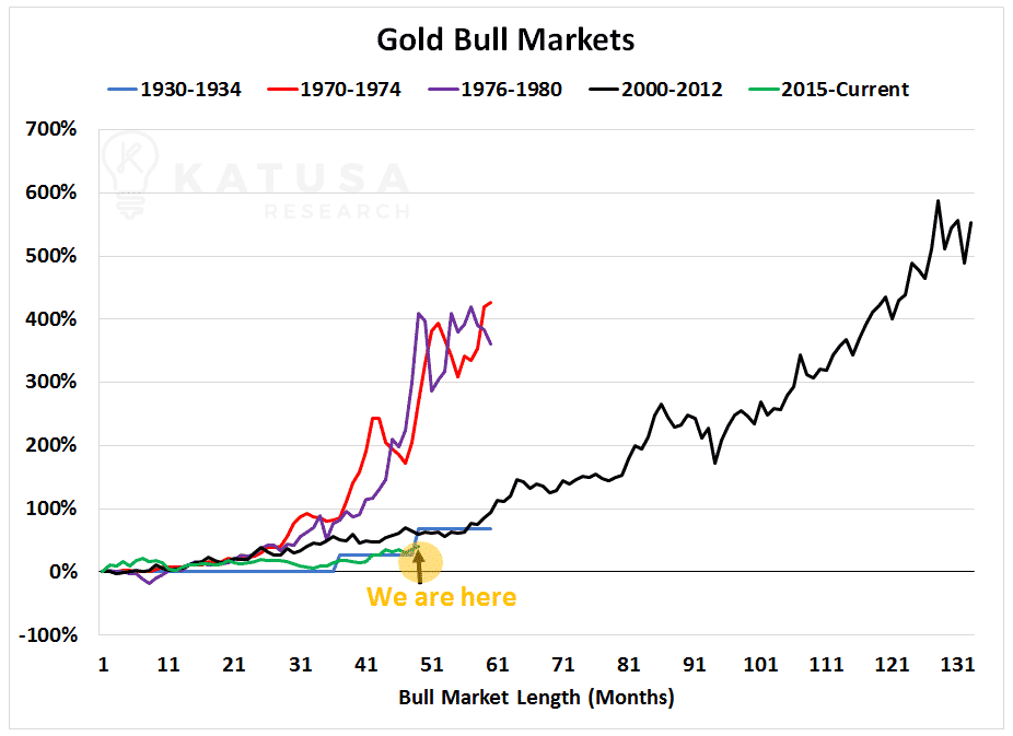 Graph of Gold Boom, Bull Markets, from 1930 to 2020