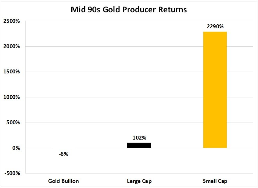 Mid 90s Gold Producer Returns