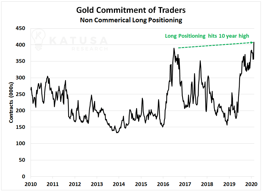 Gold Commitment of Traders: Non Commercial Long Positioning Chart