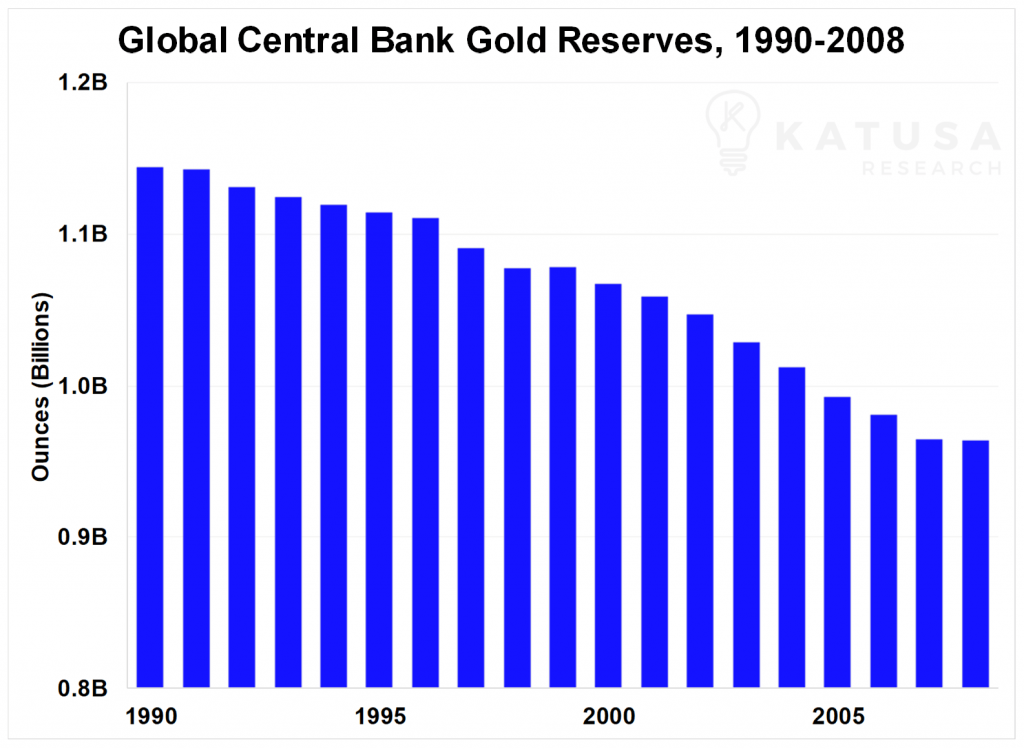 Graph of Global Central Bank Gold Reserves, 1990-2008