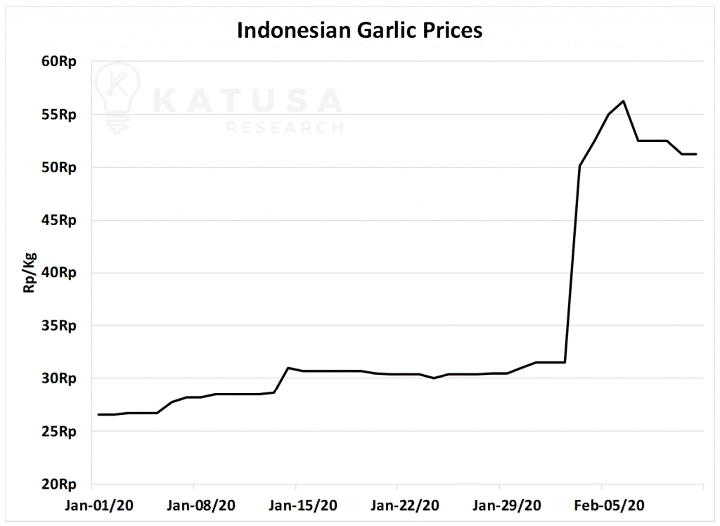 Indonesian Garlic Prices Chart