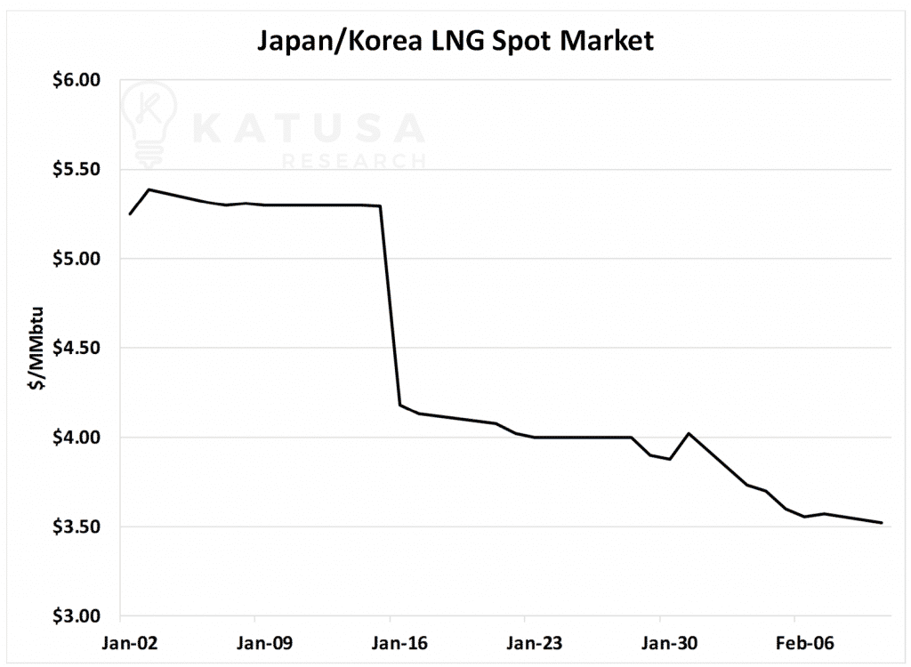 Japan Korea LNG Spot Market