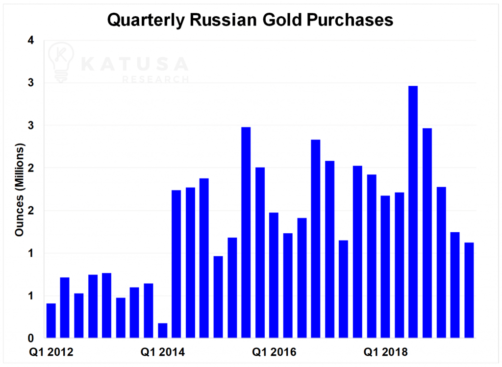 Graph of Quarterly Russian Gold Purchases