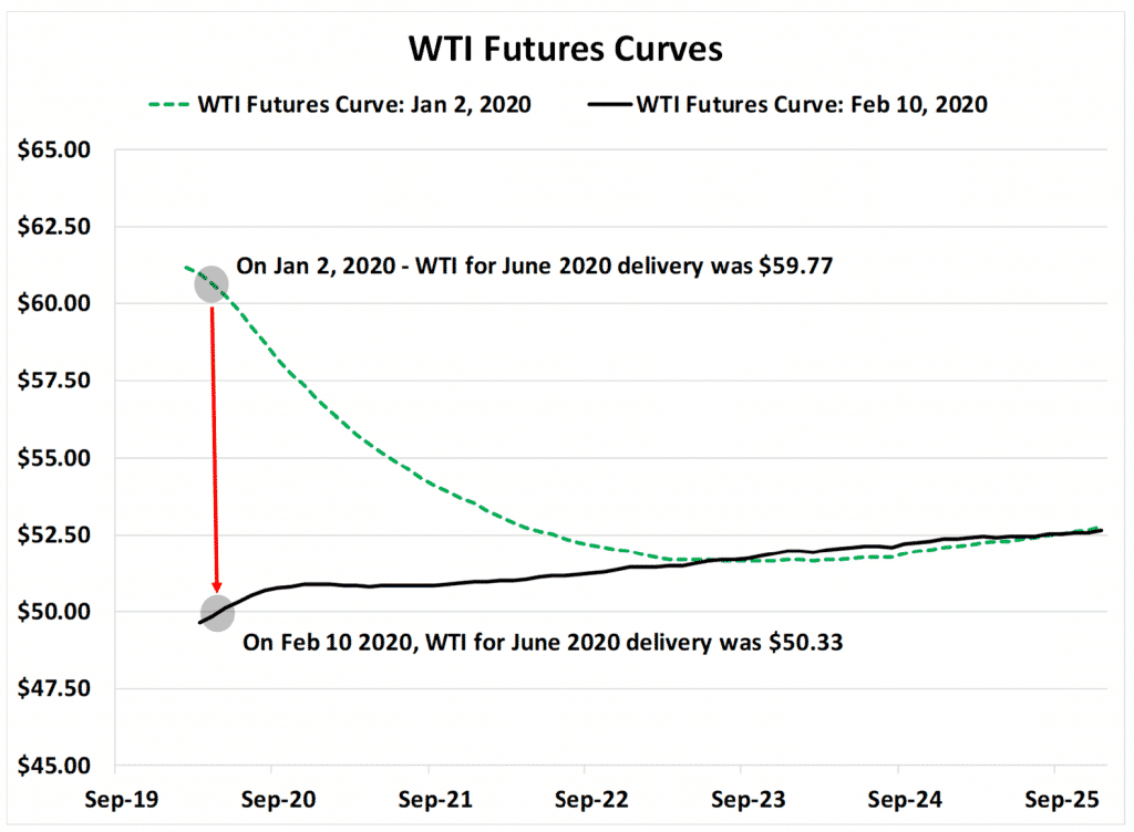 WTI Future Curves Graph