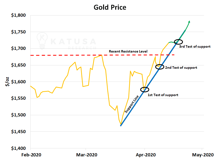 2020 Gold Price Test of support