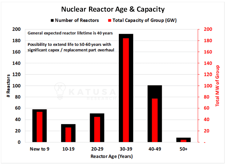 Nuclear Reactor Age & Capacity Chart