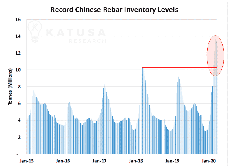 Record Chinese Rebar Inventory Levels