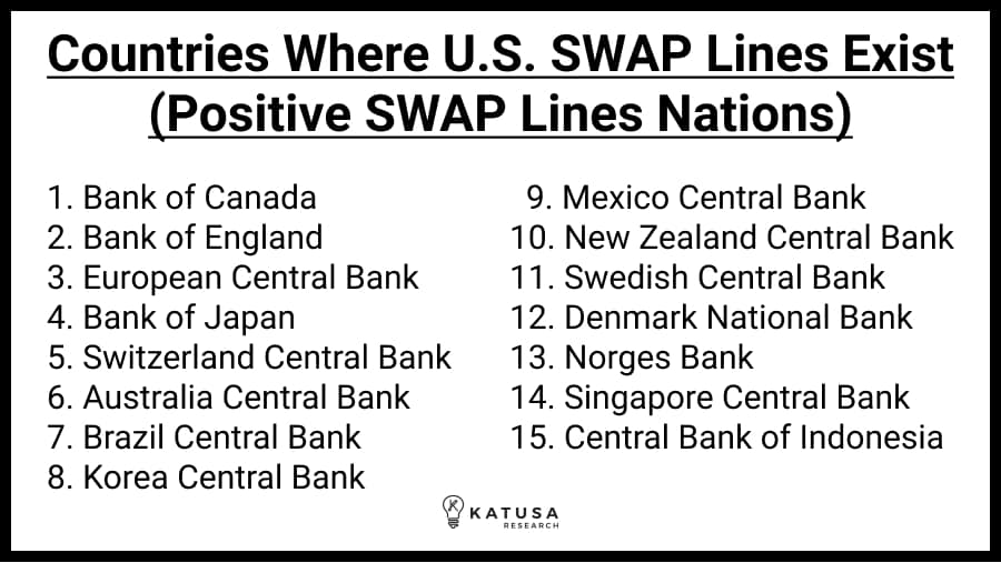 dollar SWAP line countries