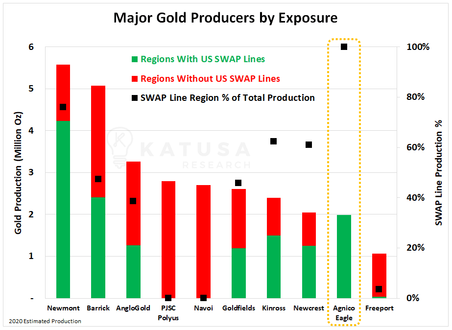 Major gold producers by exposure graph