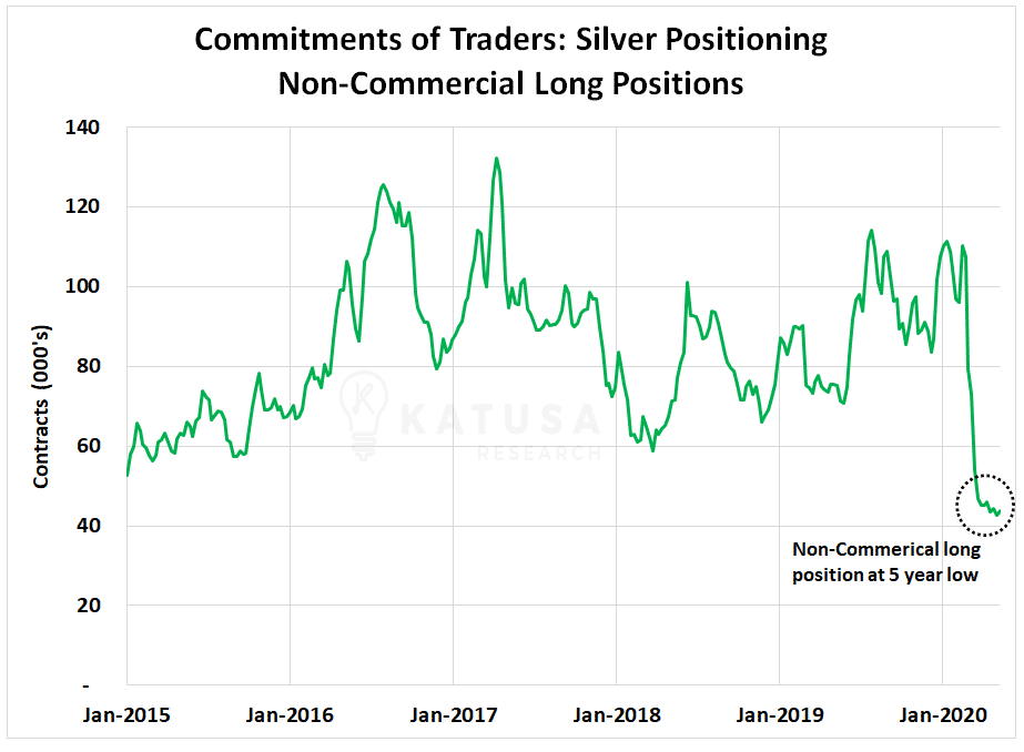 Silver Positioning Non-Commercial Long Positions