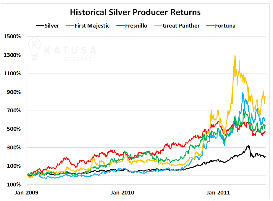 Historical Silver Producer Returns