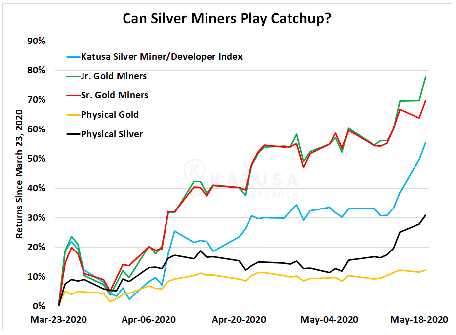 Can Silver Miners Play Catchup