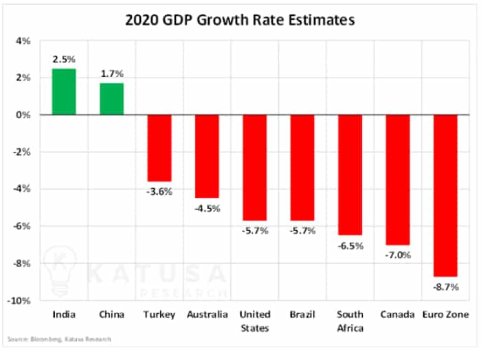 2020 GDP Growth Rate Estimates