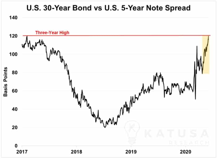 US 30 year bond vs US 5 year note spread