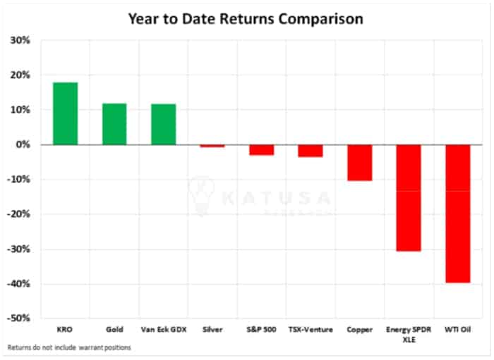 YTD Returns Comparison