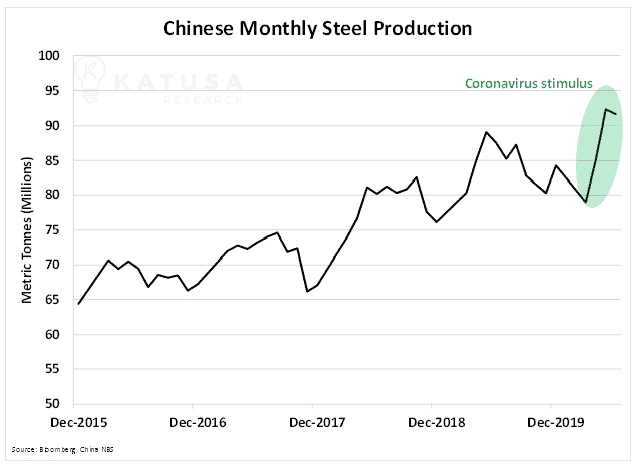 Chinese Monthly Steel Production