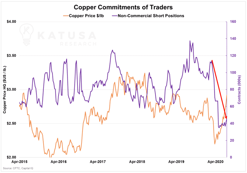 Copper Commitments of Traders 2