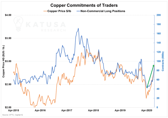 Copper Commitments of Traders